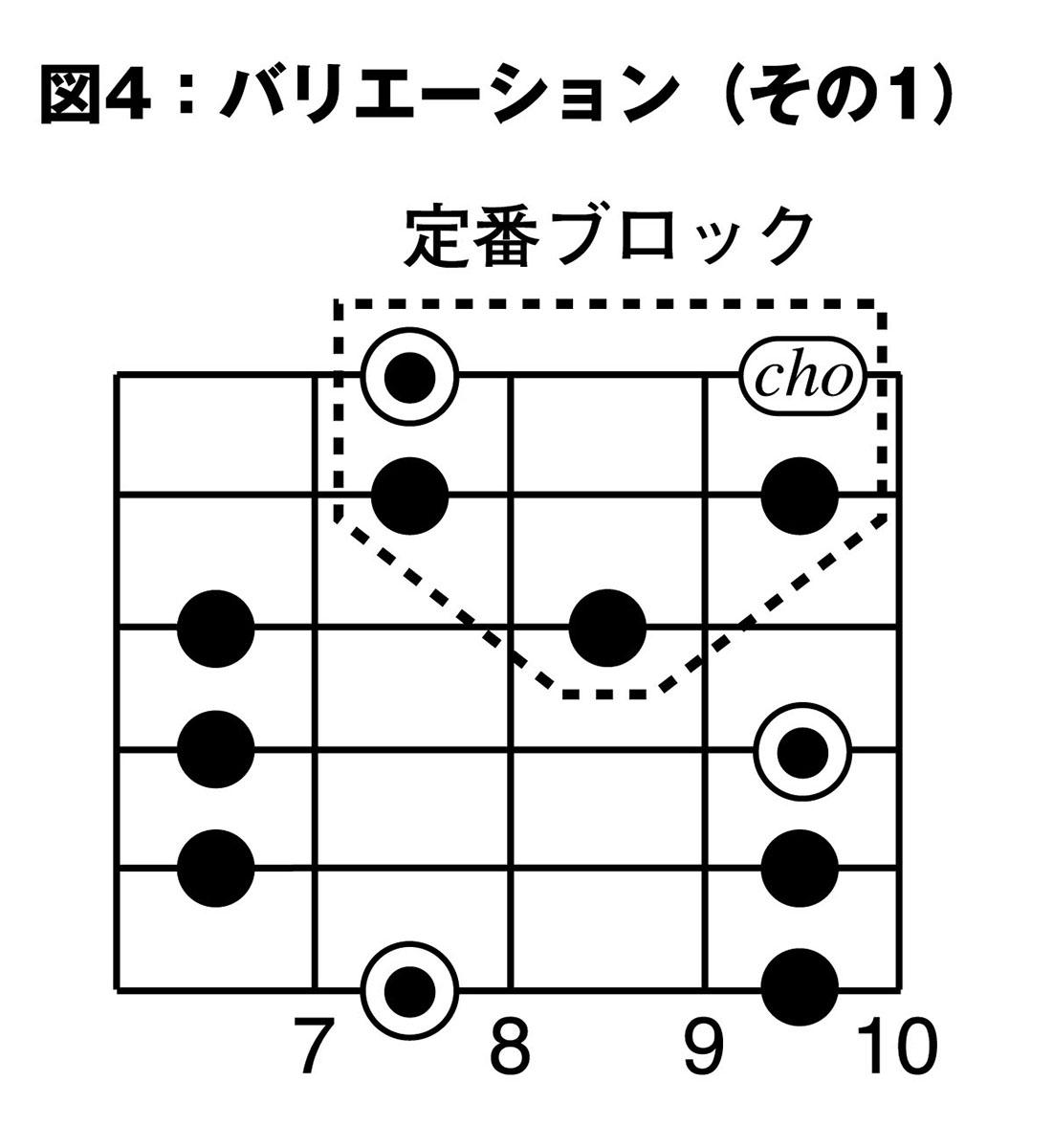 ペンタトニック メジャー 【構成】ペンタトニックスケールの基本!メジャー・マイナーの違いやギターでの使い方とは? 2021年5月